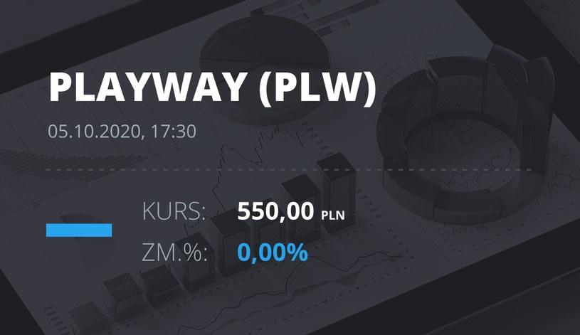 Notowania akcji spółki PlayWay z 5 października 2020 roku