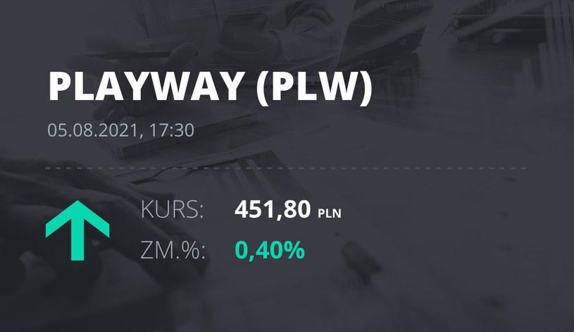 Notowania akcji spółki PlayWay z 5 sierpnia 2021 roku