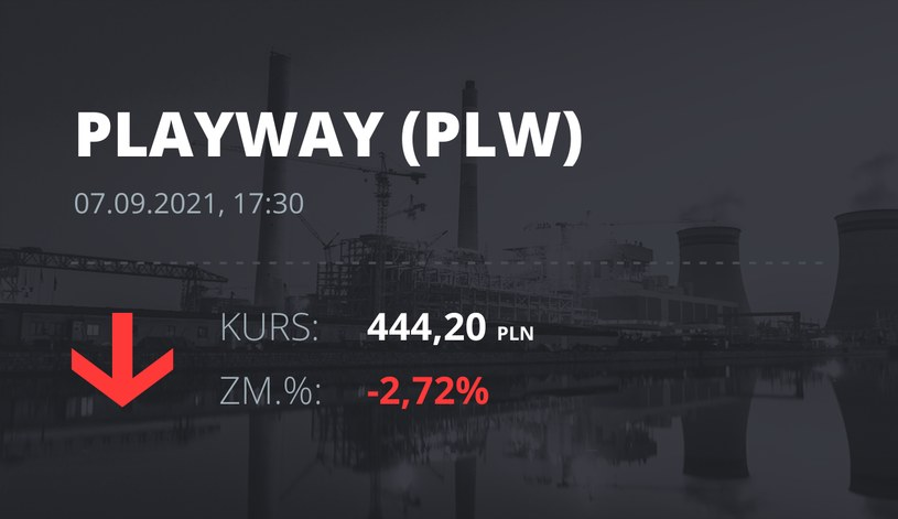 Notowania akcji spółki PlayWay z 7 września 2021 roku