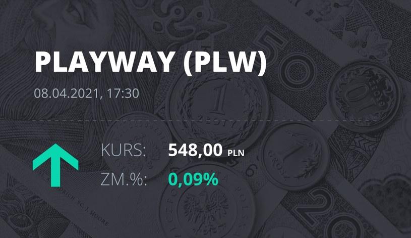 Notowania akcji spółki PlayWay z 8 kwietnia 2021 roku