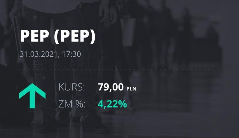 Notowania akcji spółki Polenergia z 31 marca 2021 roku