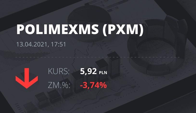 Notowania akcji spółki Polimex-Mostostal z 13 kwietnia 2021 roku