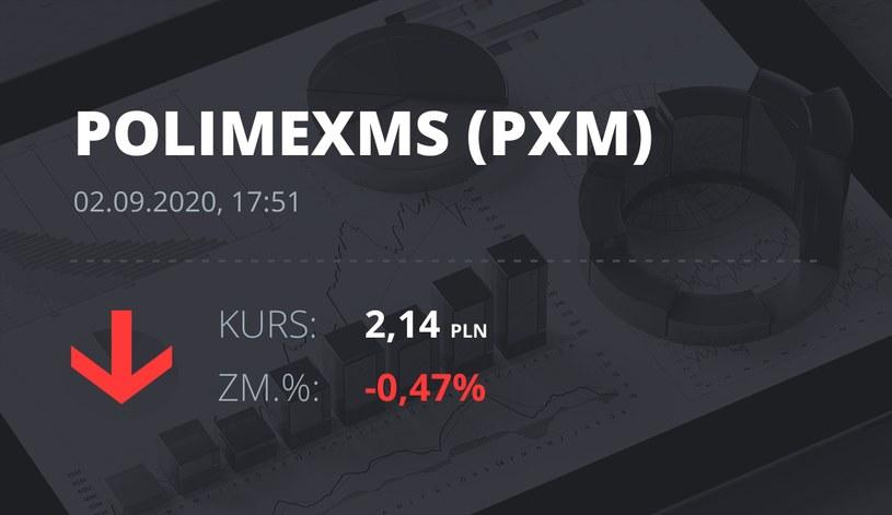 Notowania akcji spółki Polimex-Mostostal z 2 września 2020 roku