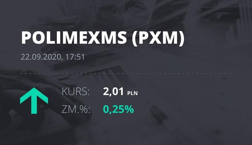 Notowania akcji spółki Polimex-Mostostal z 22 września 2020 roku