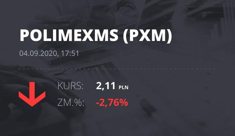 Notowania akcji spółki Polimex-Mostostal z 4 września 2020 roku
