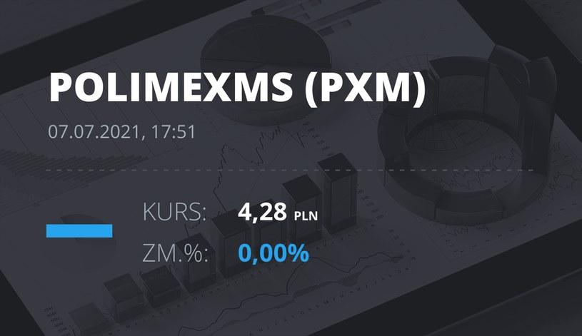 Notowania akcji spółki Polimex-Mostostal z 7 lipca 2021 roku
