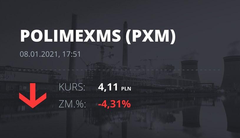 Notowania akcji spółki Polimex-Mostostal z 8 stycznia 2021 roku