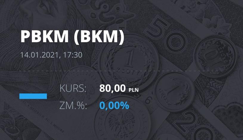 Notowania akcji spółki Polski Bank Komórek Macierzystych z 14 stycznia 2021 roku