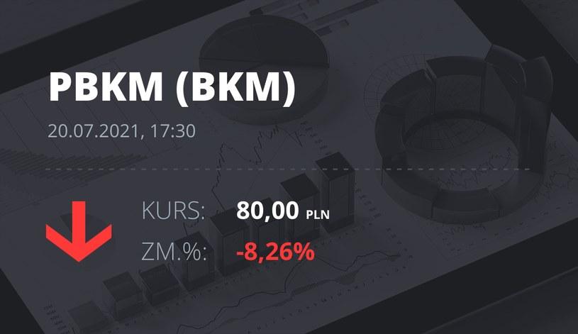 Notowania akcji spółki Polski Bank Komórek Macierzystych z 20 lipca 2021 roku
