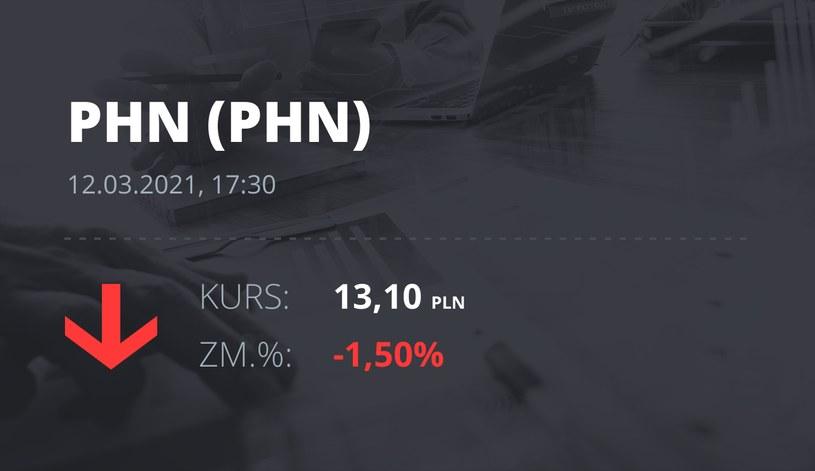 Notowania akcji spółki Polski Holding Nieruchomości z 12 marca 2021 roku