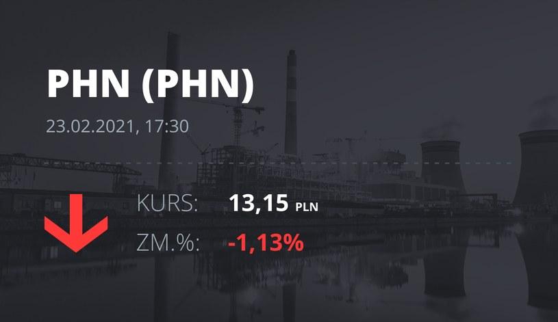 Notowania akcji spółki Polski Holding Nieruchomości z 23 lutego 2021 roku