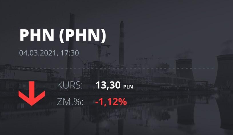Notowania akcji spółki Polski Holding Nieruchomości z 4 marca 2021 roku