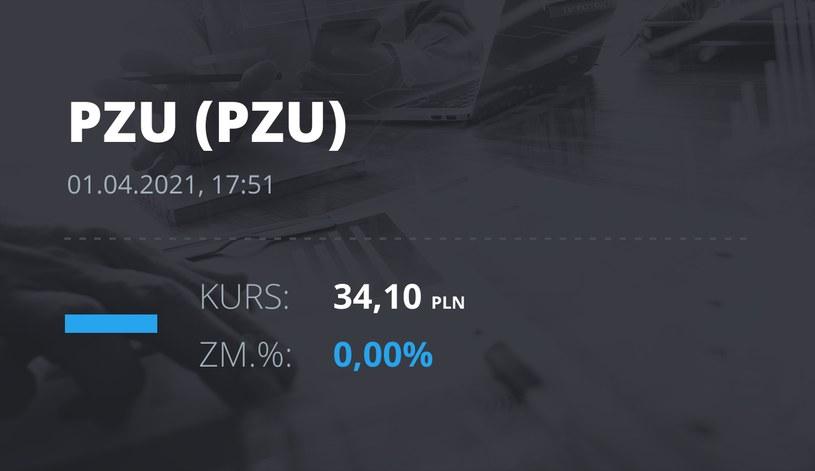 Notowania akcji spółki PZU z 1 kwietnia 2021 roku