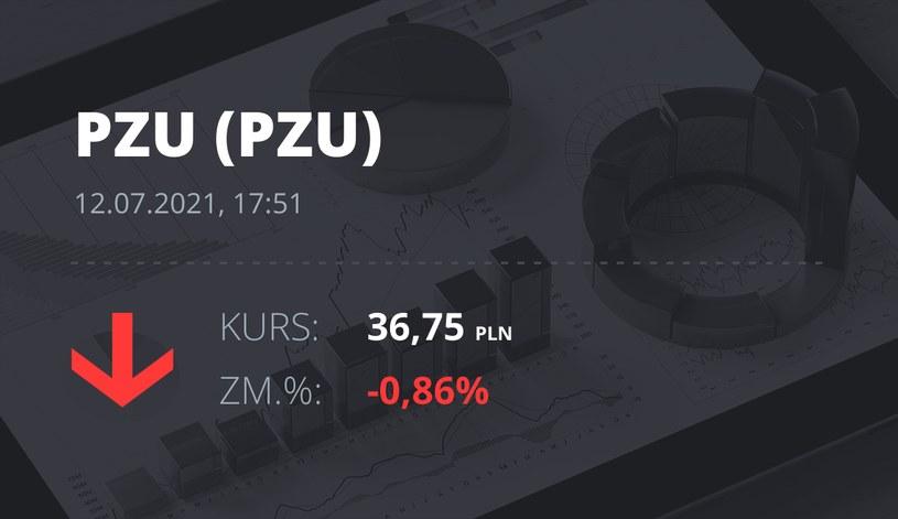 Notowania akcji spółki PZU z 12 lipca 2021 roku