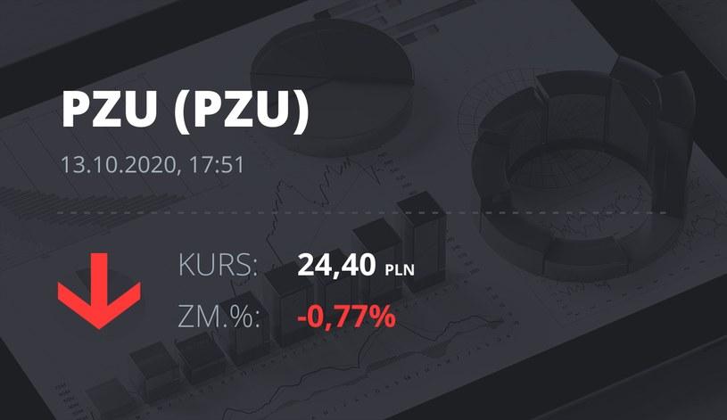 Notowania akcji spółki PZU z 13 października 2020 roku
