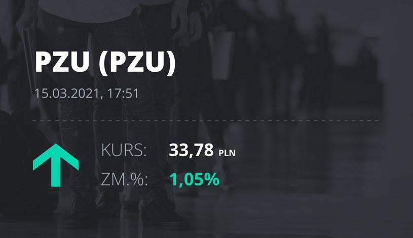 Notowania akcji spółki PZU z 15 marca 2021 roku