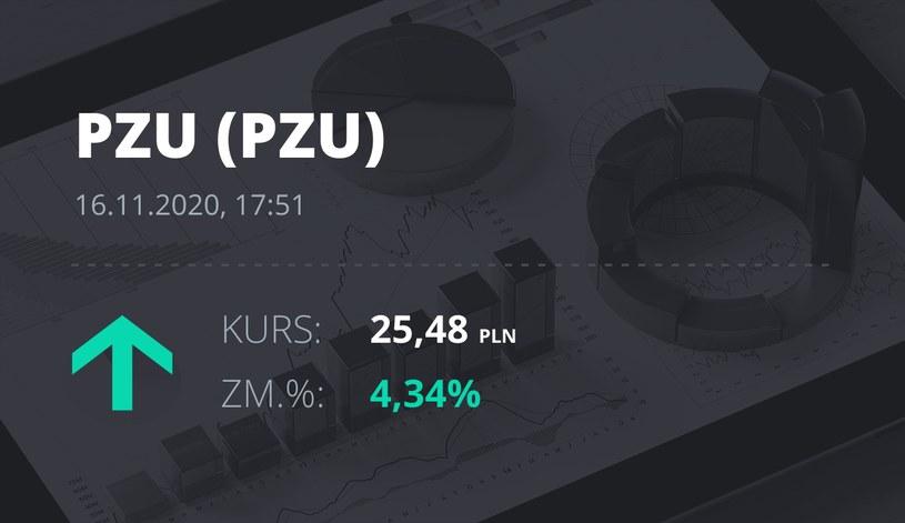 Notowania akcji spółki PZU z 16 listopada 2020 roku