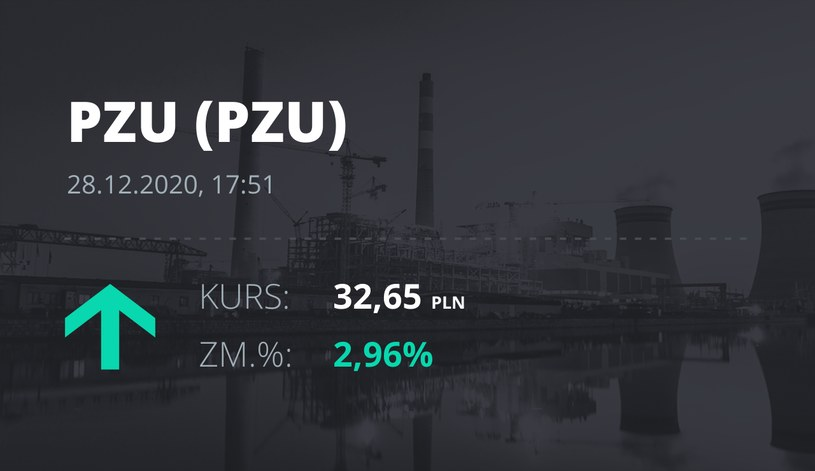 Notowania akcji spółki PZU z 28 grudnia 2020 roku
