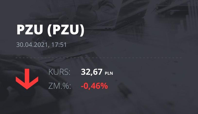 Notowania akcji spółki PZU z 30 kwietnia 2021 roku