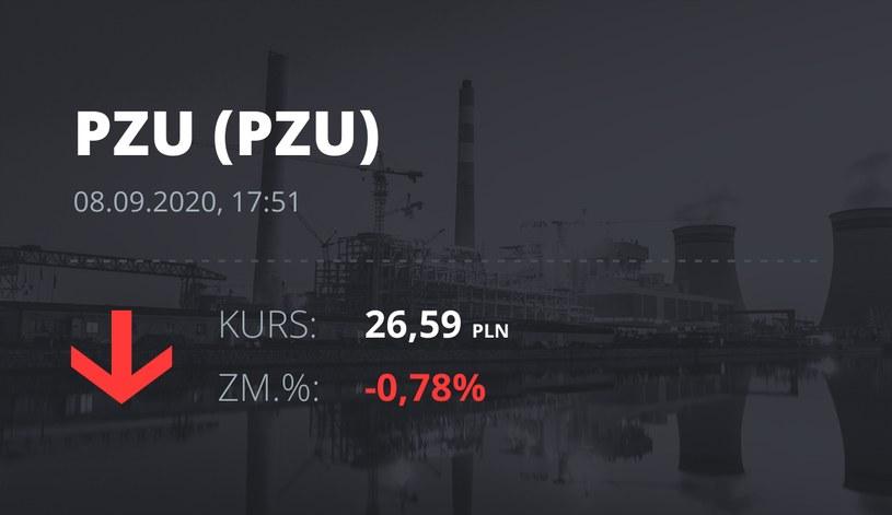 Notowania akcji spółki PZU z 8 września 2020 roku