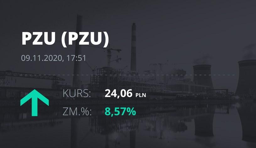 Notowania akcji spółki PZU z 9 listopada 2020 roku