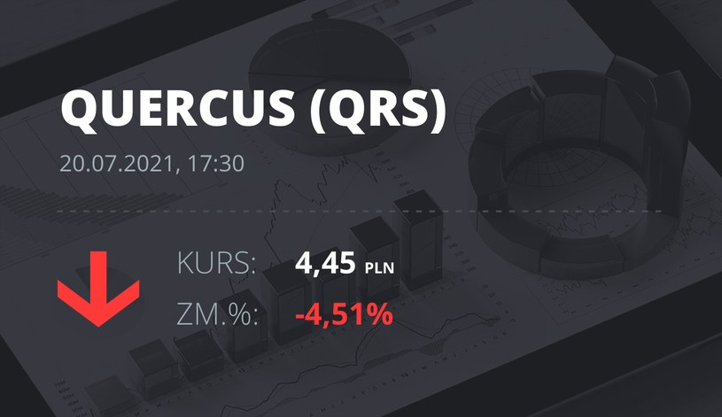 Notowania akcji spółki Quercus z 20 lipca 2021 roku