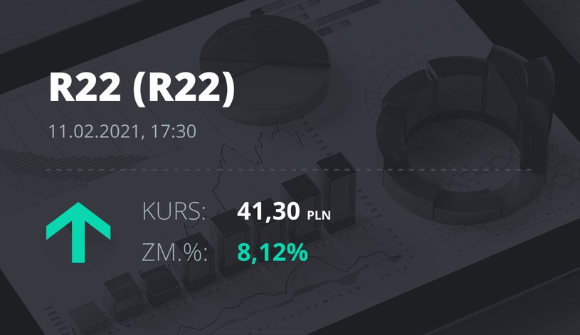 Notowania akcji spółki R22 z 11 lutego 2021 roku