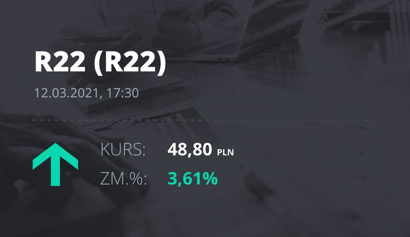 Notowania akcji spółki R22 z 12 marca 2021 roku