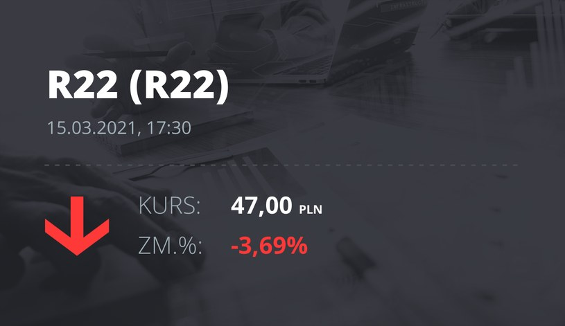 Notowania akcji spółki R22 z 15 marca 2021 roku