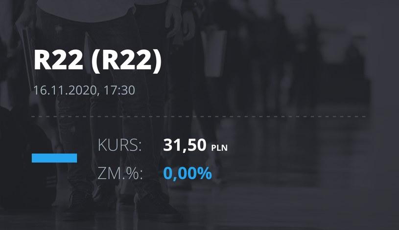 Notowania akcji spółki R22 z 16 listopada 2020 roku