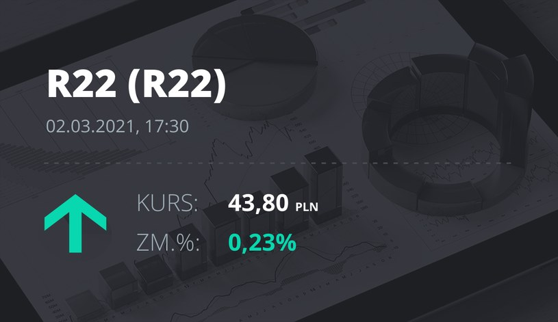 Notowania akcji spółki R22 z 2 marca 2021 roku
