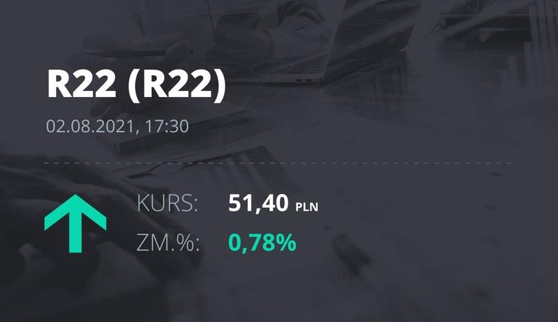 Notowania akcji spółki R22 z 2 sierpnia 2021 roku