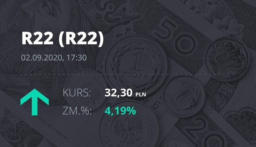 Notowania akcji spółki R22 z 2 września 2020 roku