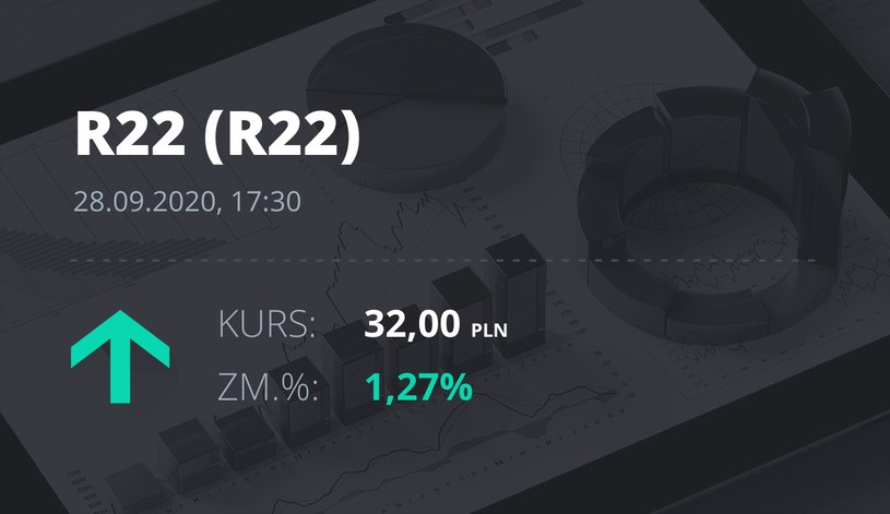 Notowania akcji spółki R22 z 28 września 2020 roku