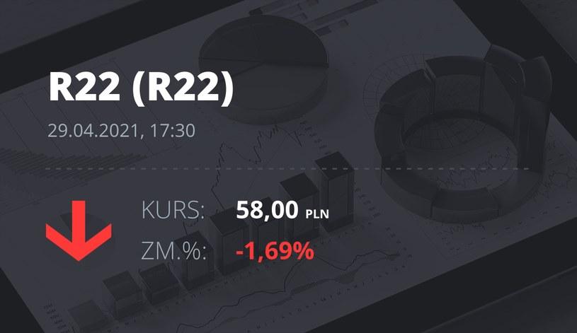 Notowania akcji spółki R22 z 29 kwietnia 2021 roku