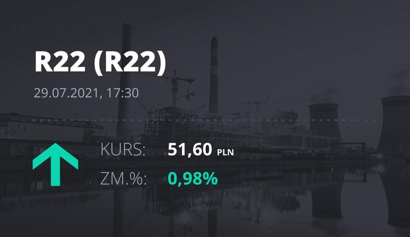 Notowania akcji spółki R22 z 29 lipca 2021 roku