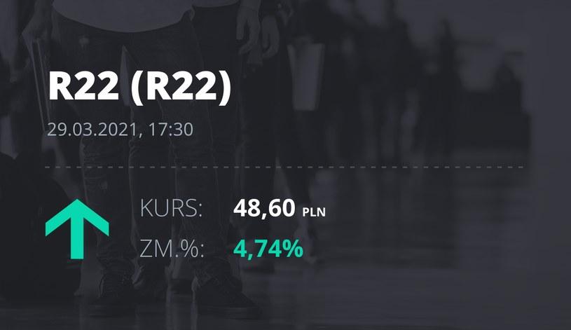 Notowania akcji spółki R22 z 29 marca 2021 roku