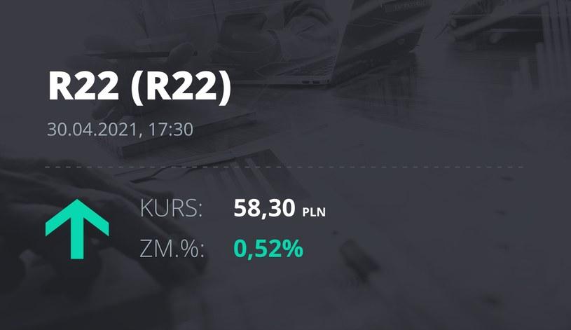 Notowania akcji spółki R22 z 30 kwietnia 2021 roku