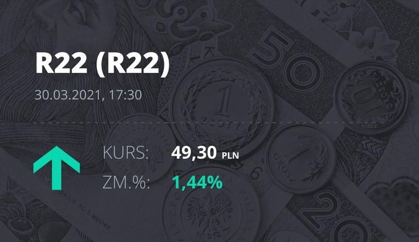 Notowania akcji spółki R22 z 30 marca 2021 roku