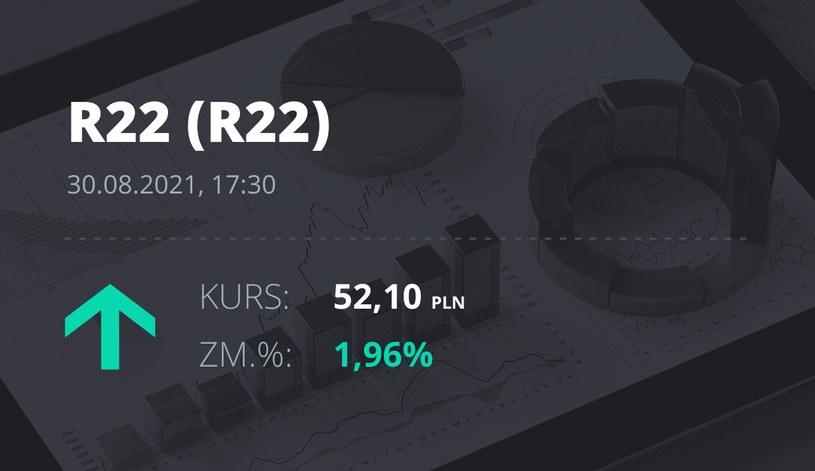Notowania akcji spółki R22 z 30 sierpnia 2021 roku