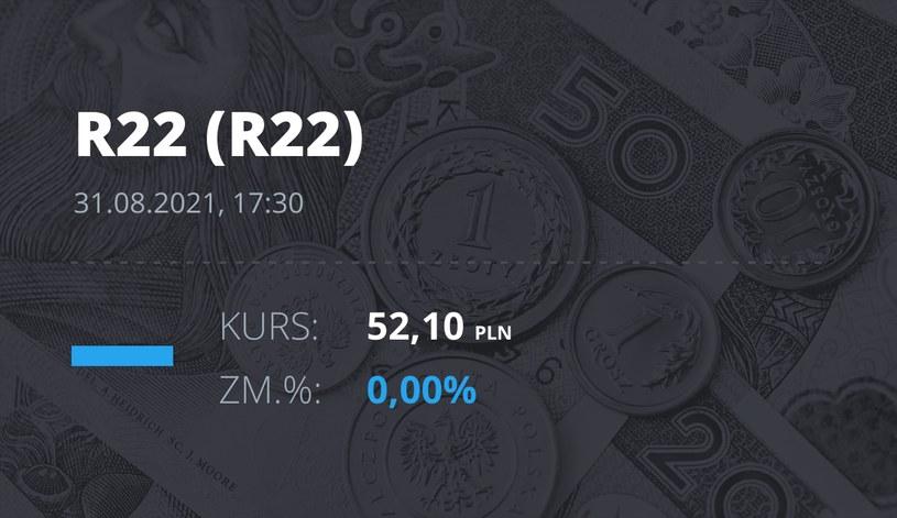 Notowania akcji spółki R22 z 31 sierpnia 2021 roku