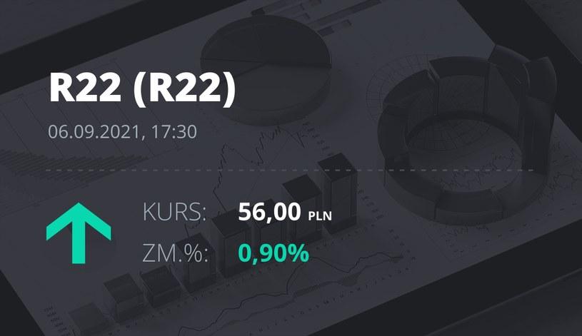 Notowania akcji spółki R22 z 6 września 2021 roku