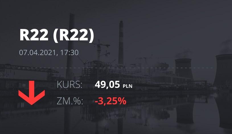 Notowania akcji spółki R22 z 7 kwietnia 2021 roku