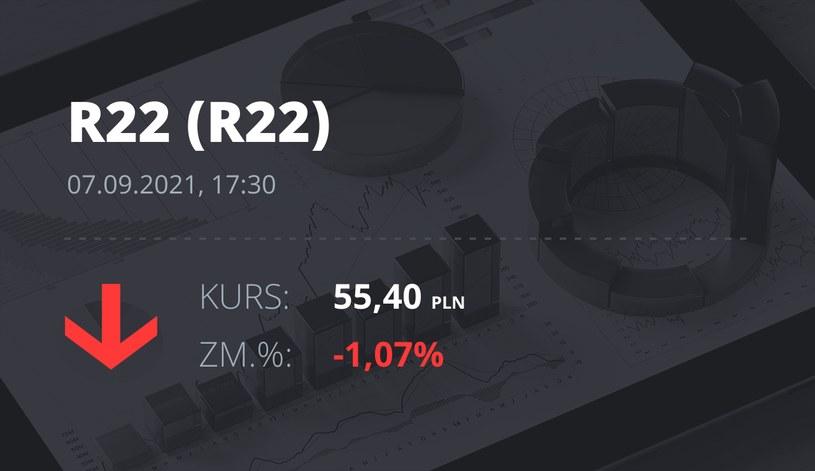 Notowania akcji spółki R22 z 7 września 2021 roku