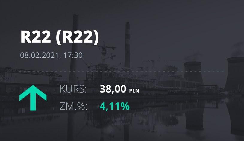 Notowania akcji spółki R22 z 8 lutego 2021 roku