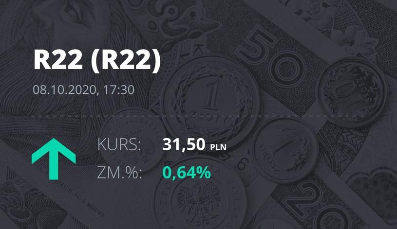 Notowania akcji spółki R22 z 8 października 2020 roku