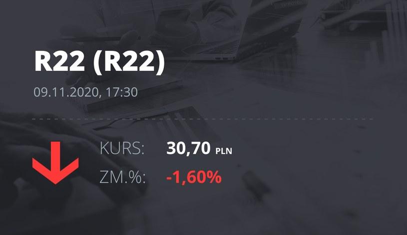 Notowania akcji spółki R22 z 9 listopada 2020 roku