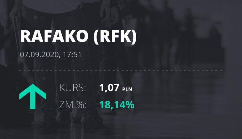 Notowania akcji spółki Raciborska Fabryka Kotłów z 7 września 2020 roku