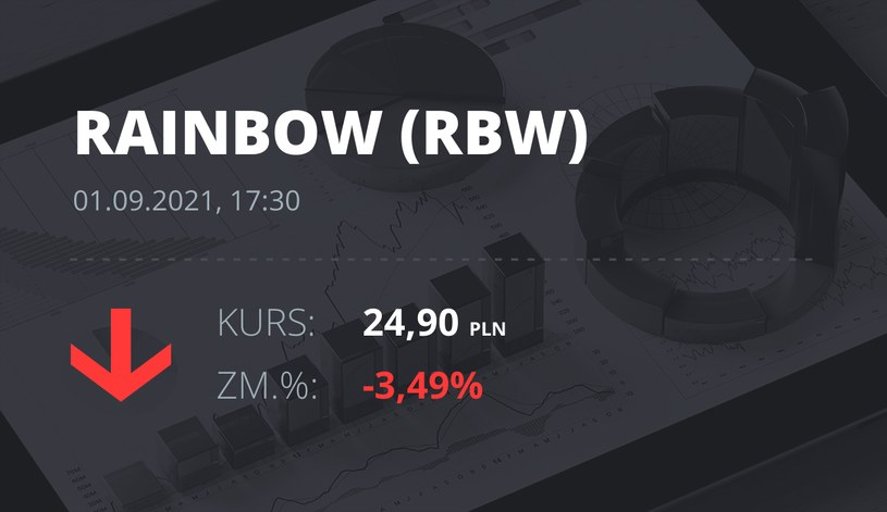 Notowania akcji spółki Rainbow Tours z 1 września 2021 roku