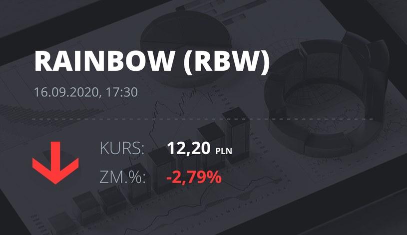 Notowania akcji spółki Rainbow Tours z 16 września 2020 roku